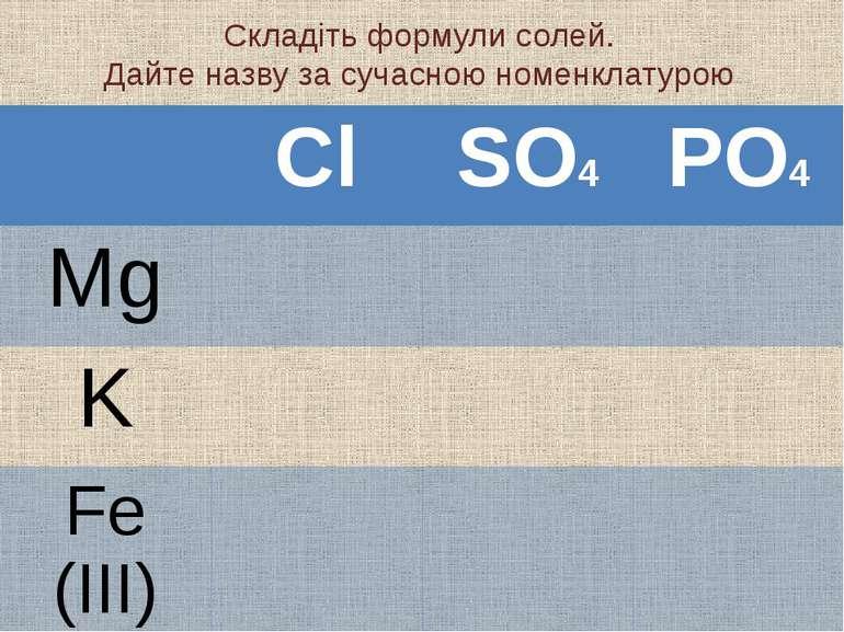 Складіть формули солей. Дайте назву за сучасною номенклатурою Cl SO4 PO4 Mg K...
