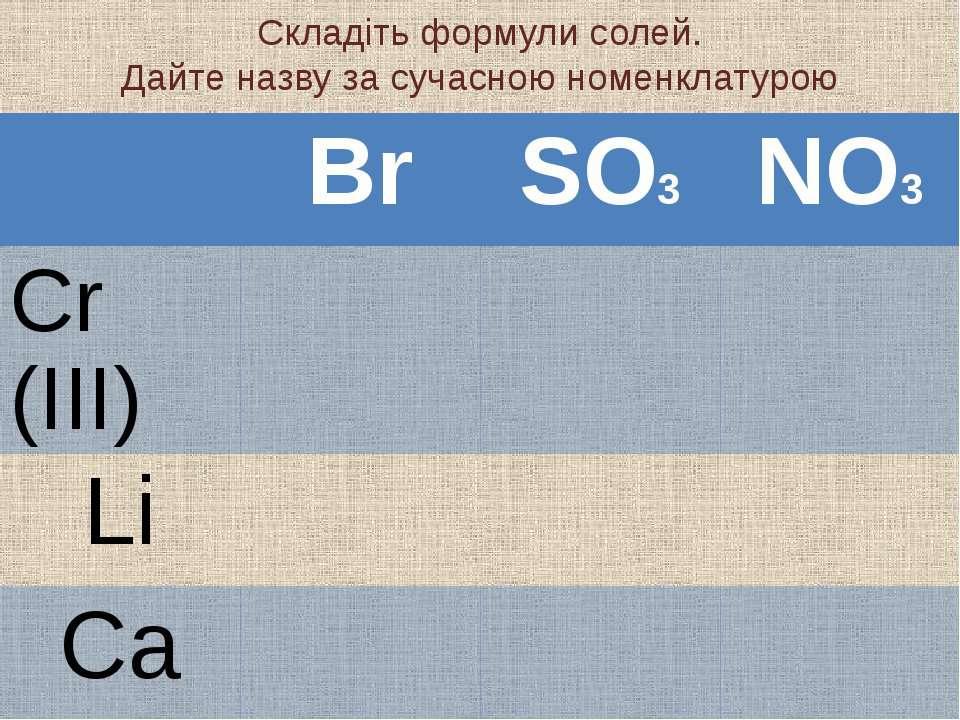 Складіть формули солей. Дайте назву за сучасною номенклатурою Br SO3 NO3 Cr (...