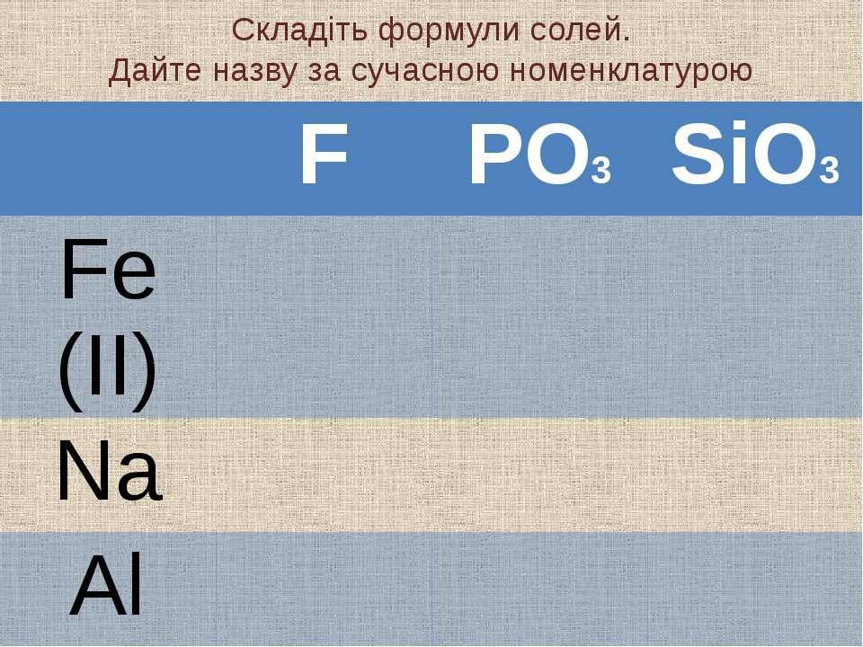 Складіть формули солей. Дайте назву за сучасною номенклатурою F PO3 SiO3 Fe (...