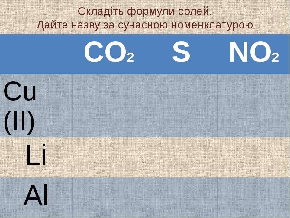 Складіть формули солей. Дайте назву за сучасною номенклатурою CO2 S NO2 Cu (I...