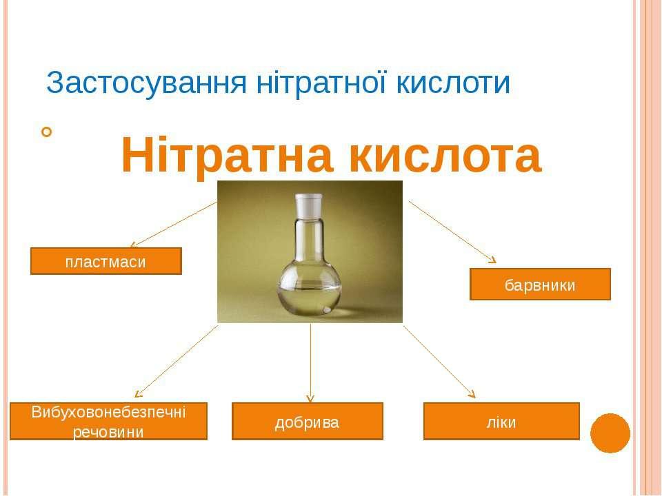 Застосування нітратної кислоти Ступак А.В. Нітратна кислота пластмаси Вибухов...