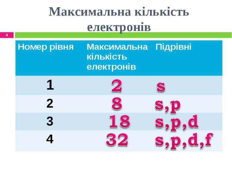 Максимальна кількість електронів * Номер рівня Максимальна кількість електрон...