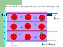 Металевий провідник велектростатичному полі + + + + + + + + + - - - - - - - -...