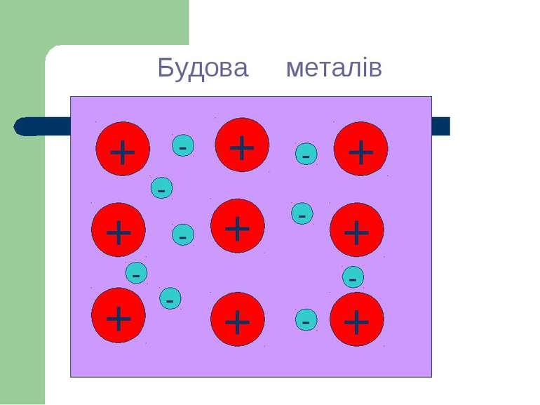 Будова металів + + + + + + + + + - - - - - - - - -