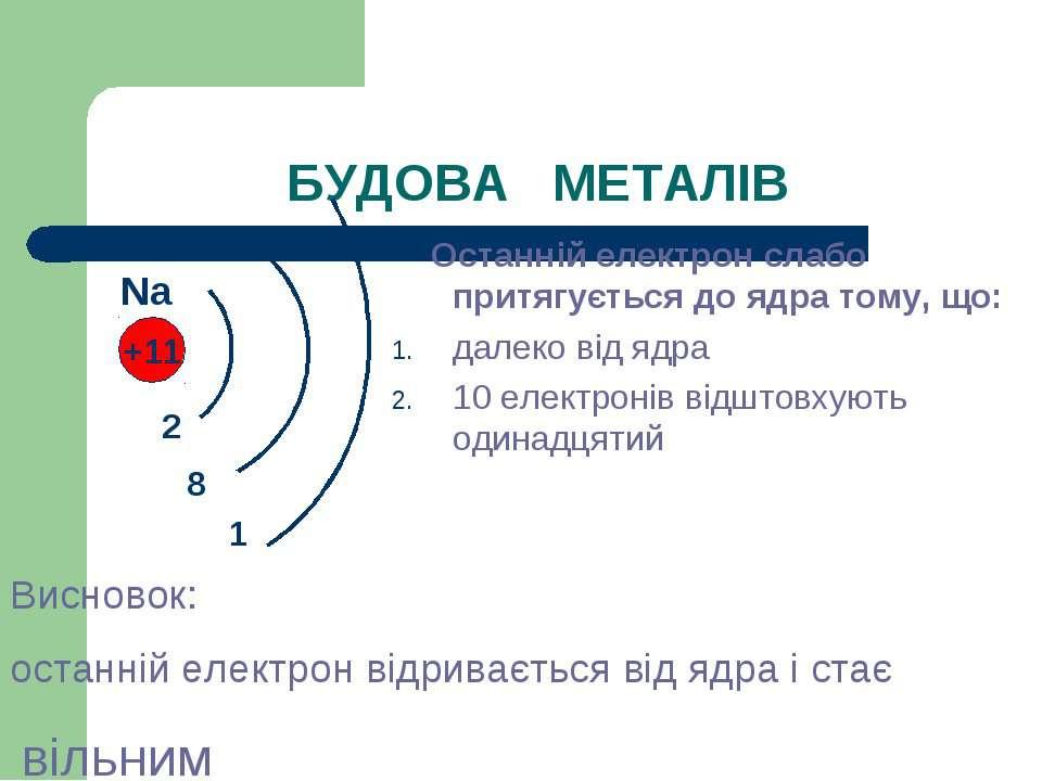 БУДОВА МЕТАЛІВ Останній електрон слабо притягується до ядра тому, що: далеко ...