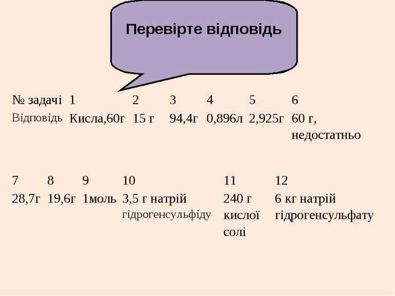 Перевірте відповідь № задачі 1 2 3 4 5 6 Відповідь Кисла,60г 15 г 94,4г 0,896...