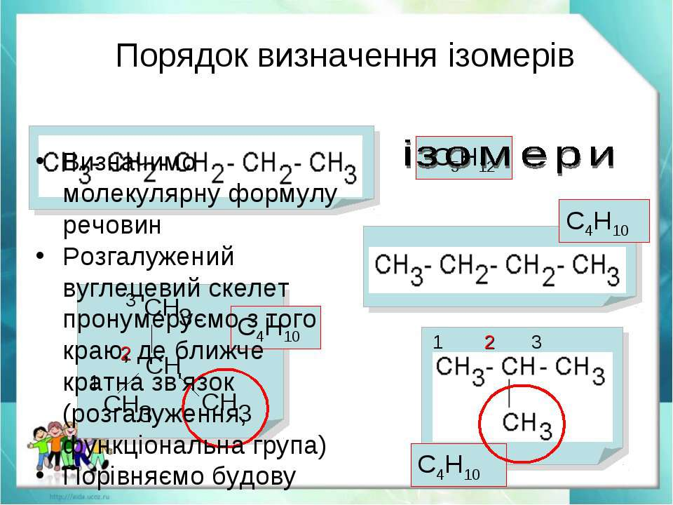 Порядок визначення ізомерів 1 2 3 1 2 3 С5Н12 С4Н10 С4Н10 С4Н10 Визначимо мол...
