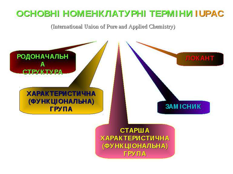 (International Union of Pure and Applied Chemistry) РОДОНАЧАЛЬНА СТРУКТУРА ХА...