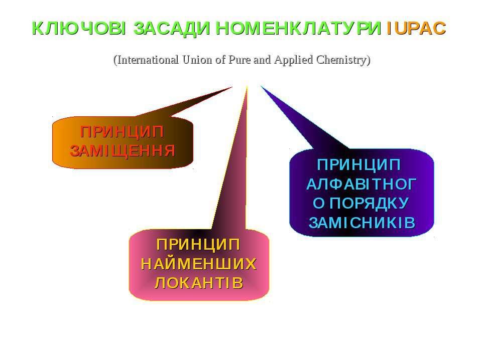 КЛЮЧОВІ ЗАСАДИ НОМЕНКЛАТУРИ IUPAC ПРИНЦИП НАЙМЕНШИХ ЛОКАНТІВ ПРИНЦИП АЛФАВІТН...