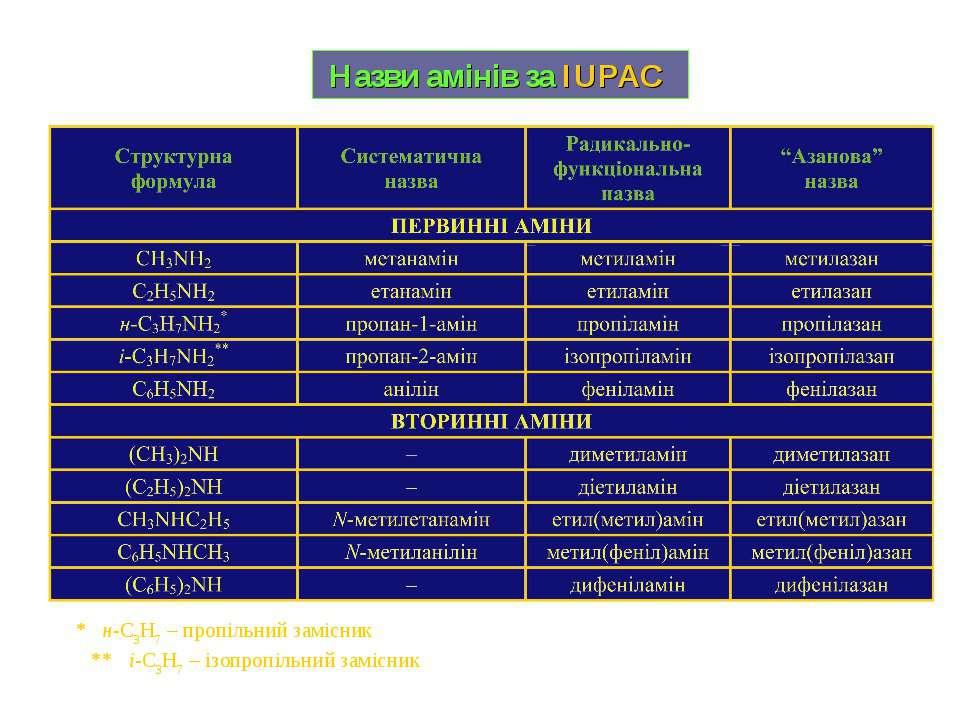 Назви амінів за IUPAC * н-C3H7 – пропільний замісник ** і-C3H7 – ізопропільни...