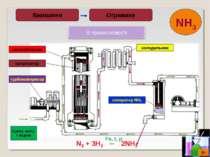 * Отримане Вживання Суміш азоту і водню турбокомпресор каталізатор теплообмін...