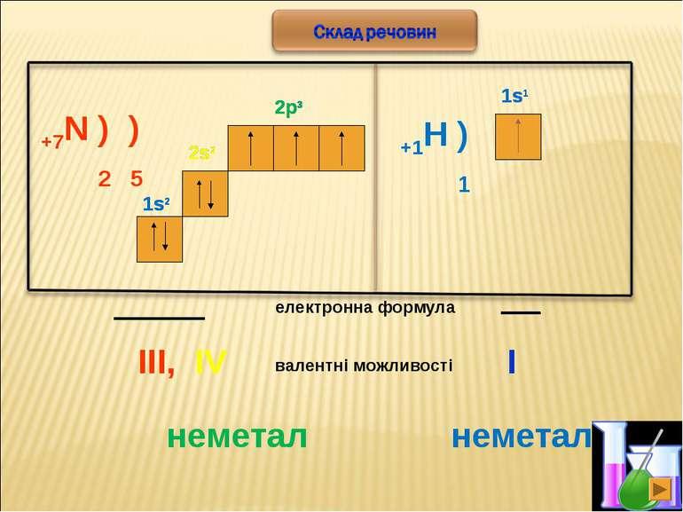* +7N ) ) 2 5 2s2 2p3 електронна формула 2s2 1s2 1s2 2p3 валентні можливості ...