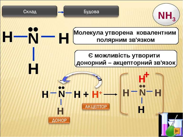 * H N H H •• Є можливість утворити донорний – акцепторний зв'язок Молекула ут...