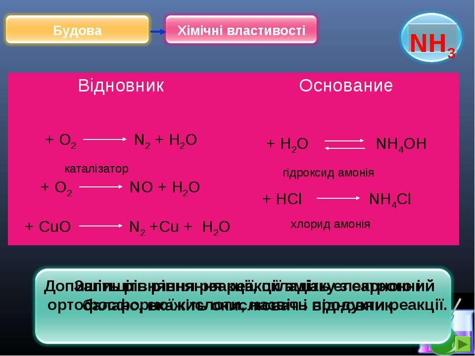 * Допишіть рівняння реакції, складіть електронний баланс, вкажіть окислювач і...