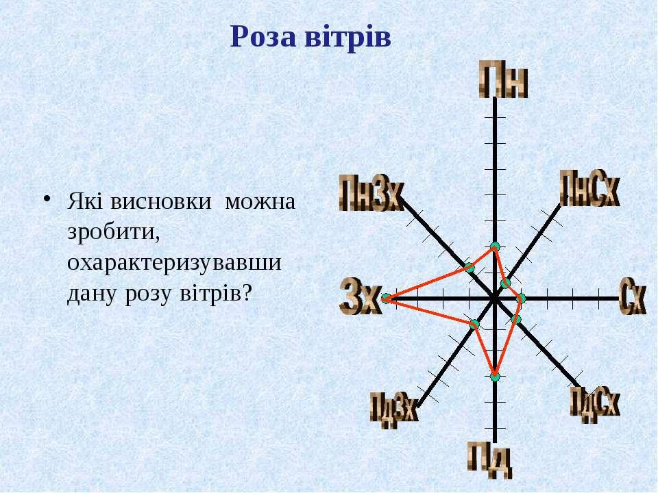 Які висновки можна зробити, охарактеризувавши дану розу вітрів?Які висновки м...