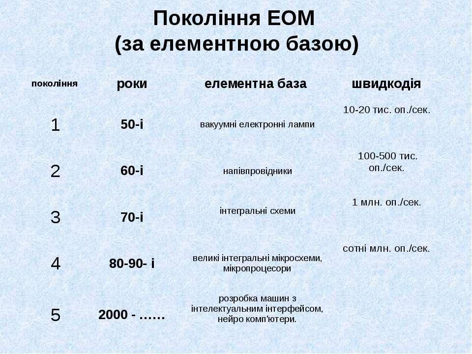 Покоління ЕОМ (за елементною базою)