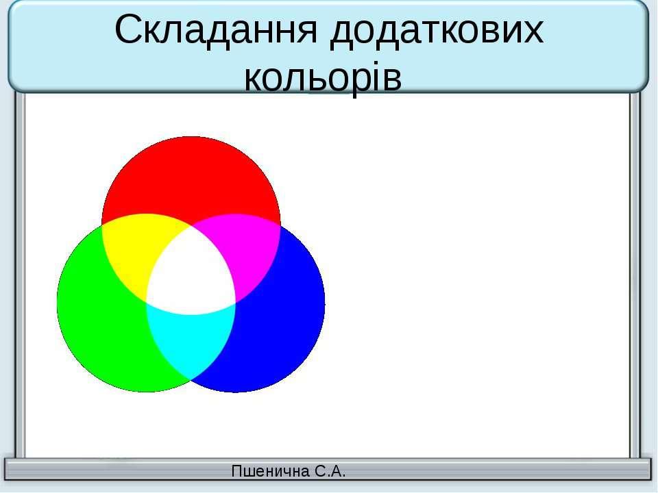 Складання додаткових кольорів