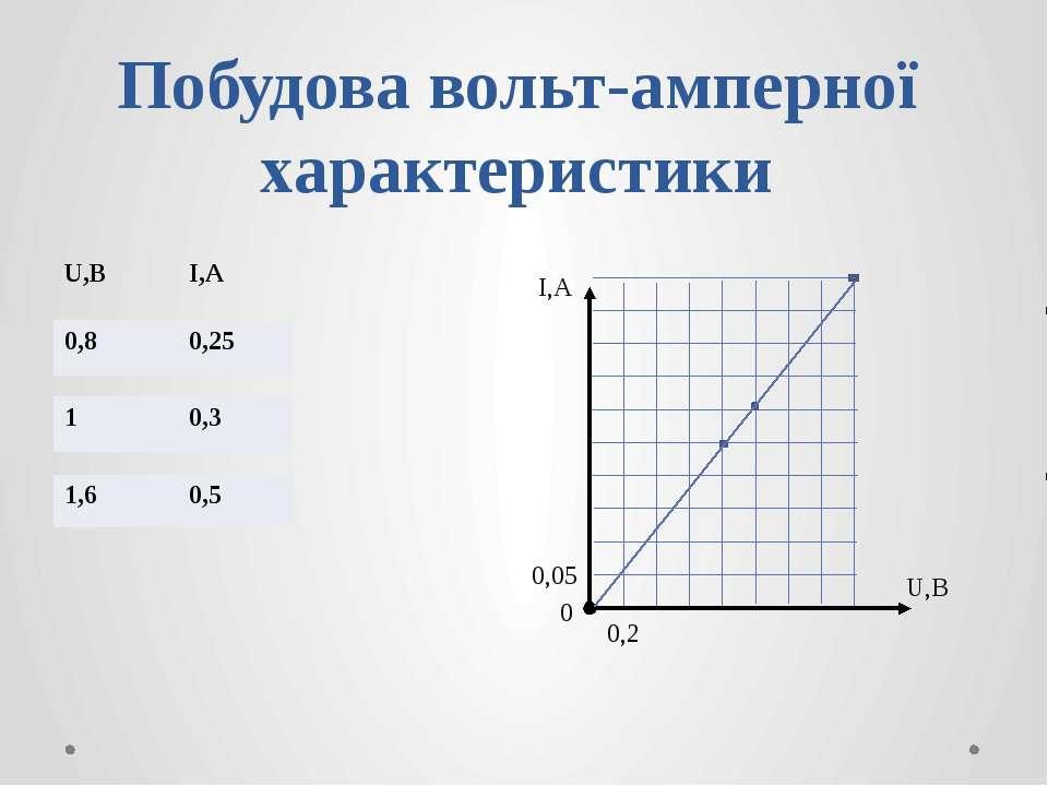 Побудова вольт-амперної характеристики