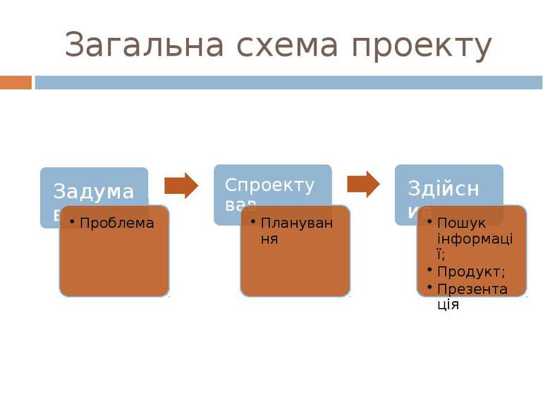 Загальна схема проекту
