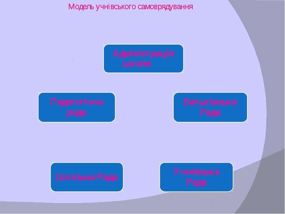 Модель учнівського самоврядування