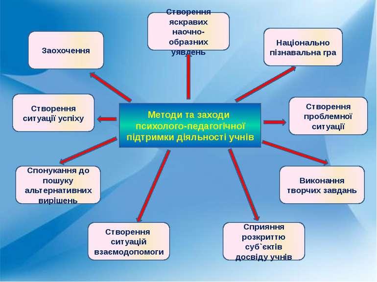 Методи та заходи психолого-педагогічної підтримки діяльності учнів Створення ...