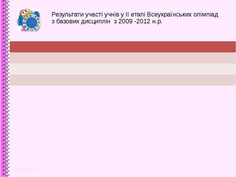 Результати участі учнів у ІІ етапі Всеукраїнських олімпіад з базових дисциплі...