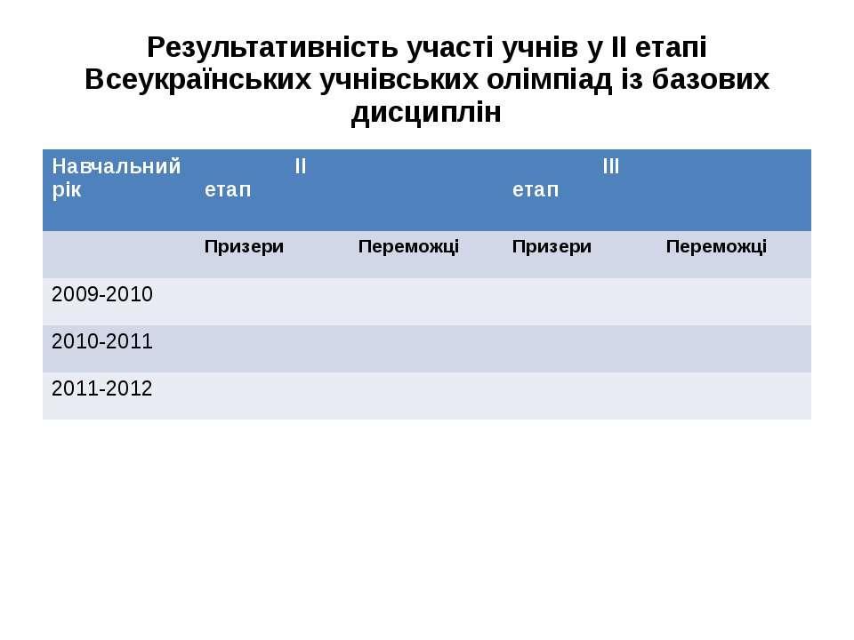 Результативність участі учнів у ІІ етапі Всеукраїнських учнівських олімпіад і...