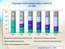 Структура шляхів передачі вірусу гепатиту В (м. Київ) (За даними Гураля А.Л.,...