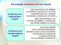Еволюція епідеміології як науки