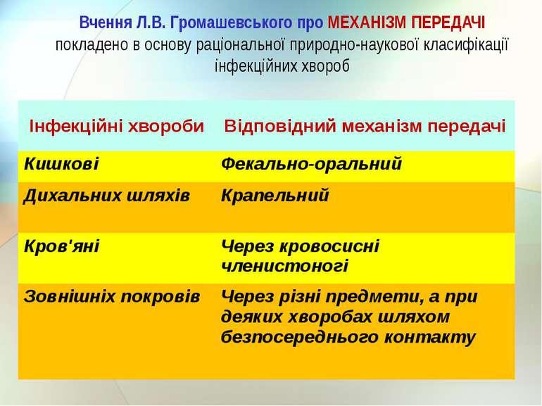 Вчення Л.В. Громашевського про МЕХАНІЗМ ПЕРЕДАЧІ покладено в основу раціональ...