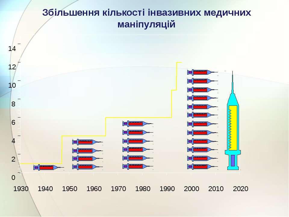 Збільшення кількості інвазивних медичних маніпуляцій 1930 1940 1950 1960 1970...