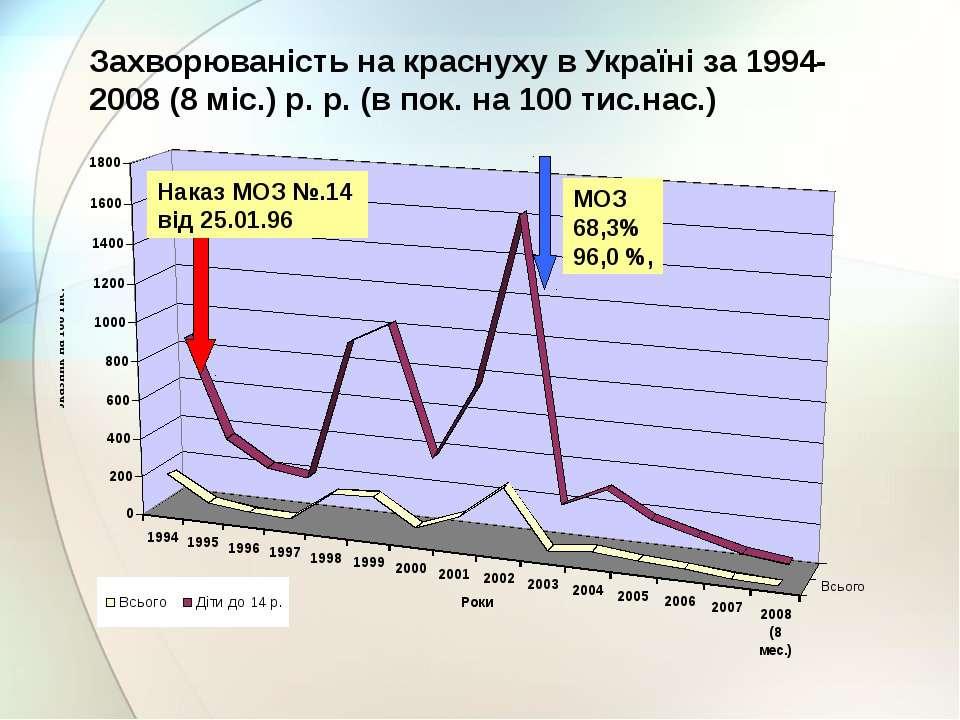 Захворюваність на краснуху в Україні за 1994-2008 (8 міс.) р. р. (в пок. на 1...