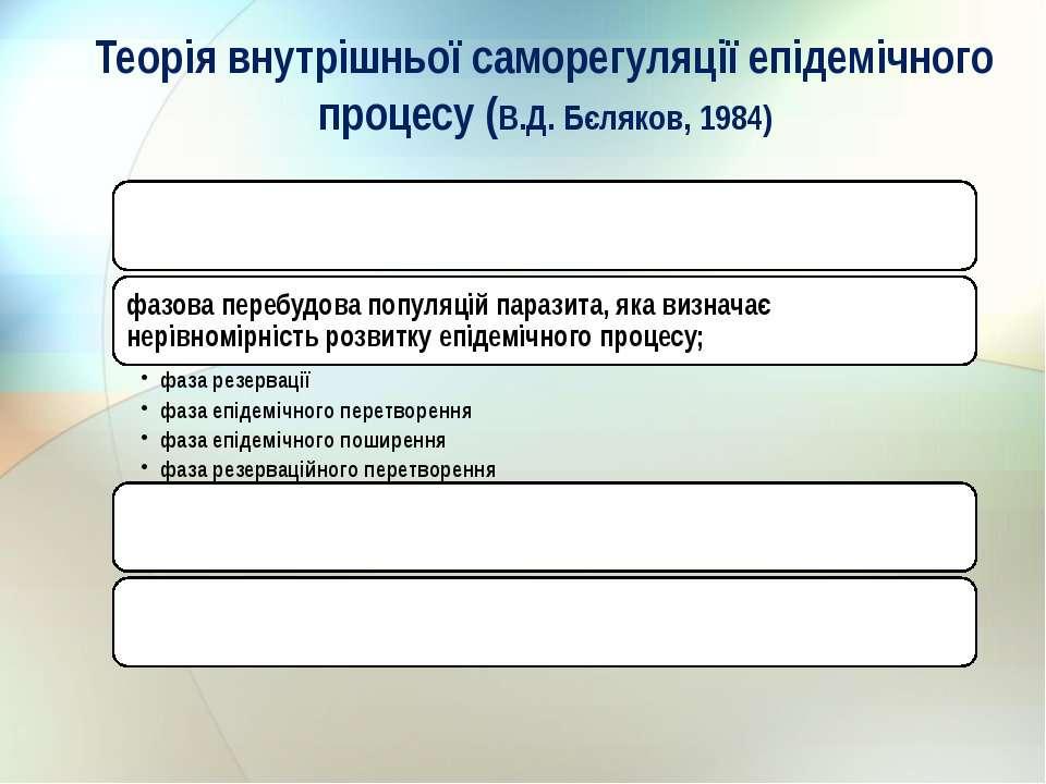 Теорія внутрішньої саморегуляції епідемічного процесу (В.Д. Бєляков, 1984)