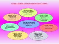 Головні моделі школи випереджаючої освіти: МОДЕЛЬ ШКОЛИ ВИПЕРЕДЖАЮЧОЇ ОСВІТИ ...