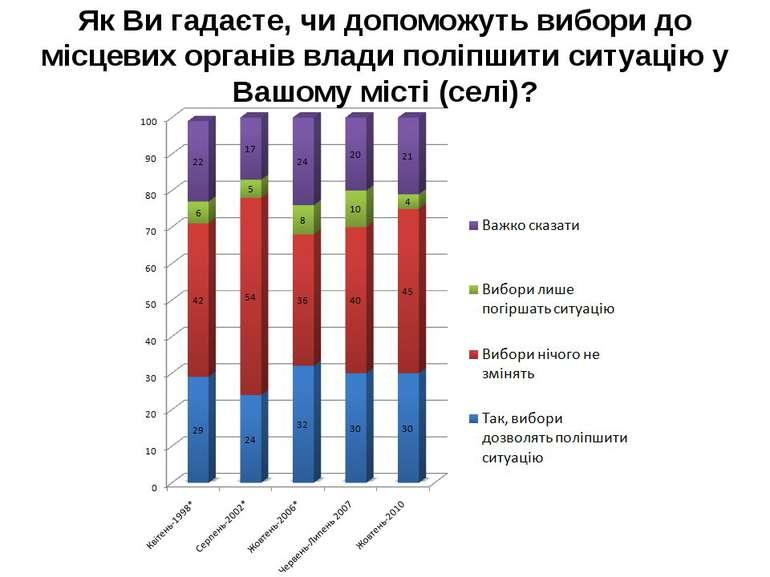 Як Ви гадаєте, чи допоможуть вибори до мiсцевих органiв влади полiпшити ситуа...