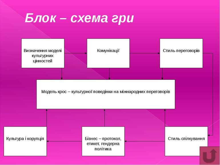 Додаток №5 (продовження) Формат міні – презентації в групі: Прізвище, ім'я, п...