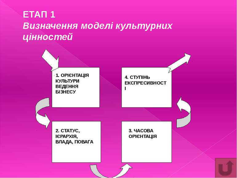 Додаток №6 (продовження) Тип культури Ключові характеристики культури Ключові...