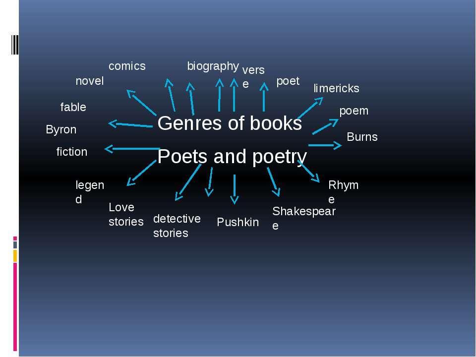 c Genres of books Poets and poetry biography verse poet limericks poem Burns ...