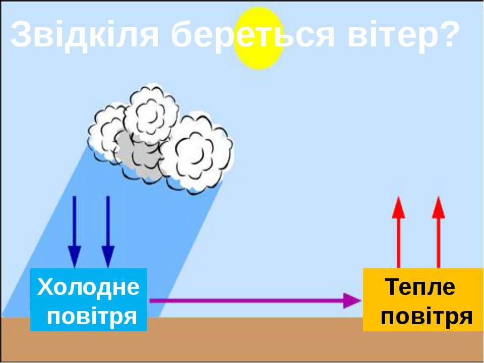 Холодне повітря Тепле повітря Звідкіля береться вітер?