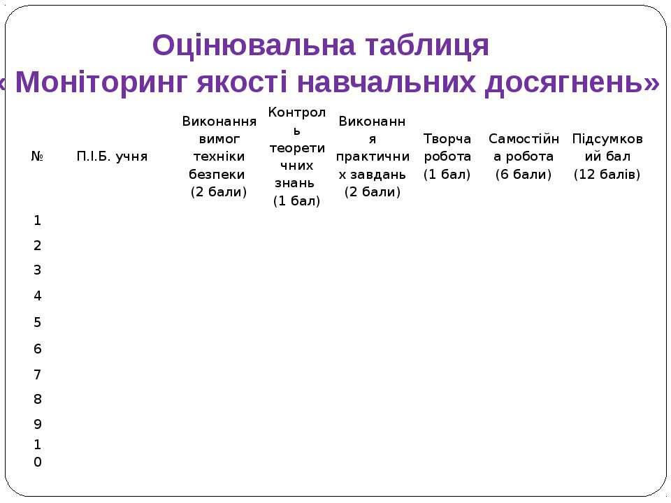 Оцінювальна таблиця « Моніторинг якості навчальних досягнень» № П.І.Б. учня В...