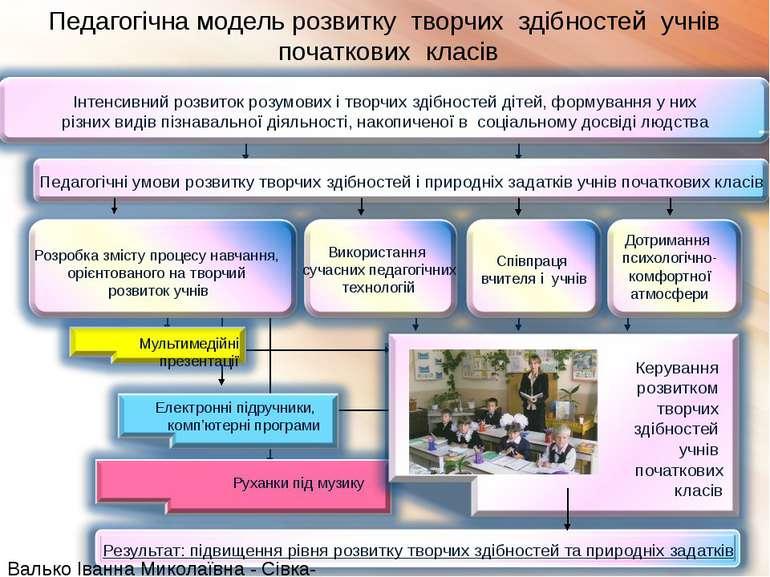 Педагогічна модель розвитку творчих здібностей учнів початкових класів Валько...