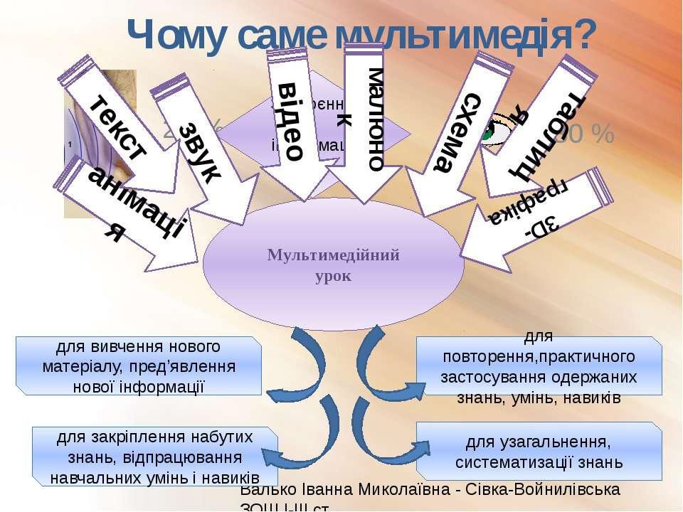 Чому саме мультимедія? 20 % Валько Іванна Миколаївна - Сівка-Войнилівська ЗОШ...