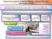 Педагогічна модель розвитку творчих здібностей учнів початкових класів Інтенс...
