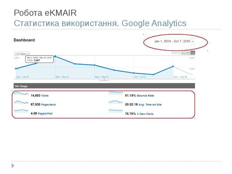 Робота eKMAIR Статистика використання. Google Analytics