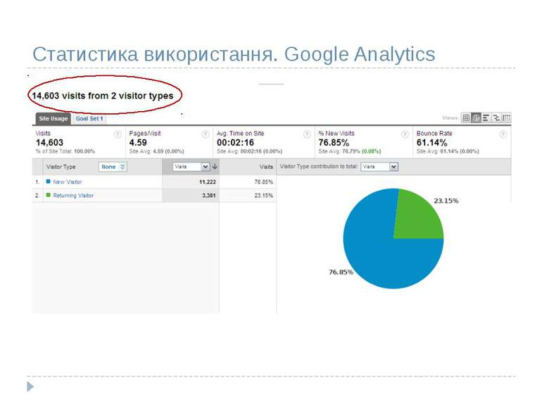 Статистика використання. Google Analytics