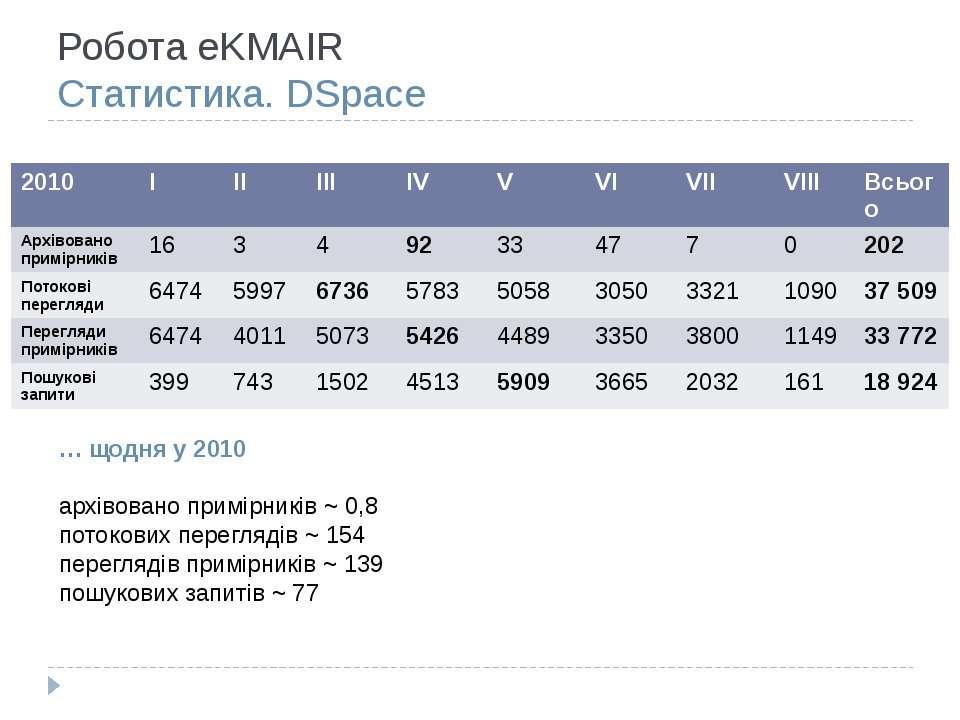 Робота eKMAIR Статистика. DSpace … щодня у 2010 архівовано примірників ~ 0,8 ...