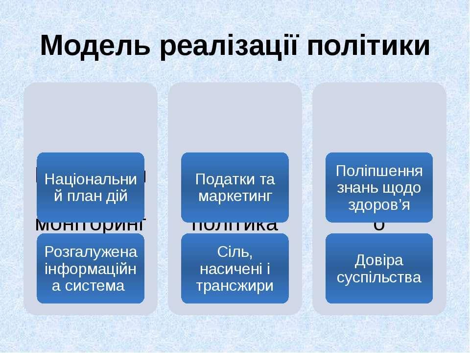 Модель реалізації політики