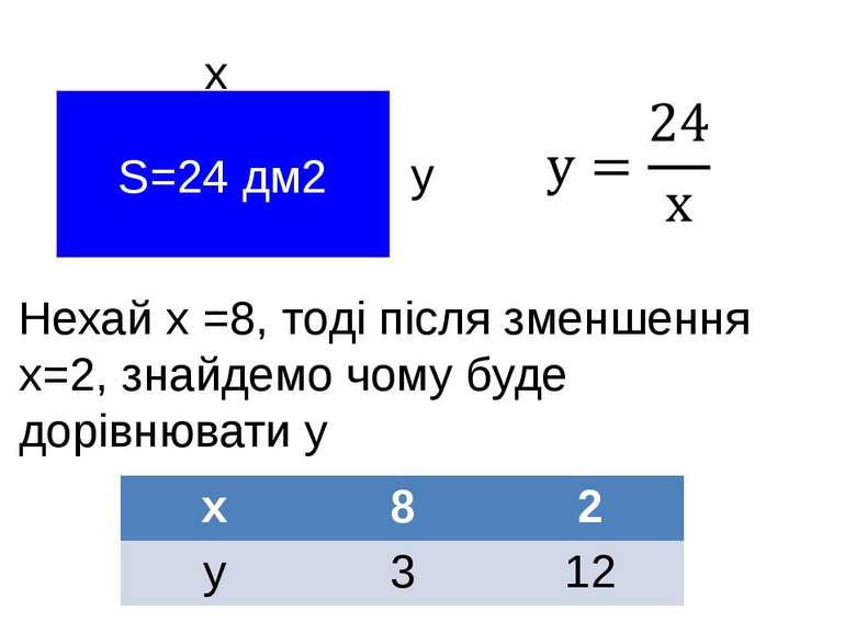 S=24 дм2 х у Нехай х =8, тоді після зменшення х=2, знайдемо чому буде дорівню...