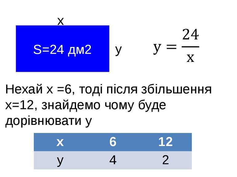 S=24 дм2 х у Нехай х =6, тоді після збільшення х=12, знайдемо чому буде дорів...