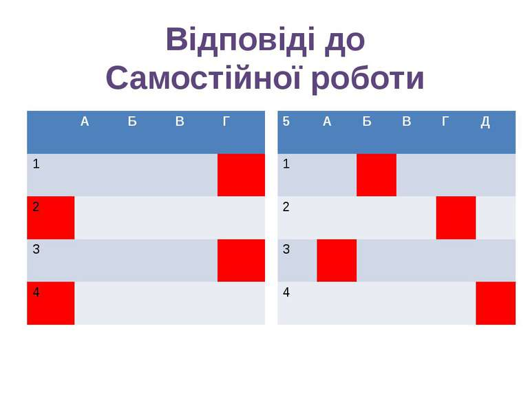 Відповіді до Самостійної роботи А Б В Г 1 2 3 4 5 А Б В Г Д 1 2 3 4